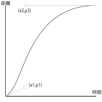 cubic-bezierグラフ